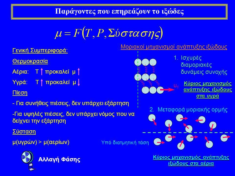 Παράγοντες που επηρεάζουν το ιξώδες Γενική Συμπεριφορά: Θερμοκρασία Αέρια: T προκαλεί μ Υγρά: T προκαλεί μ Πίεση - Για συνήθεις πιέσεις, δεν υπάρχει ε