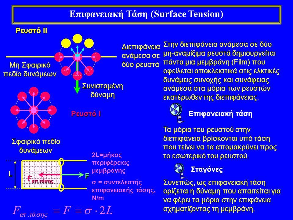 Επιφανειακή Τάση (Surface Tension) Διεπιφάνεια ανάμεσα σε δύο ρευστά Σφαιρικό πεδίο δυνάμεων Μη Σφαιρικό πεδίο δυνάμεων Συνισταμένη δύναμη Ρευστό Ι Ρε