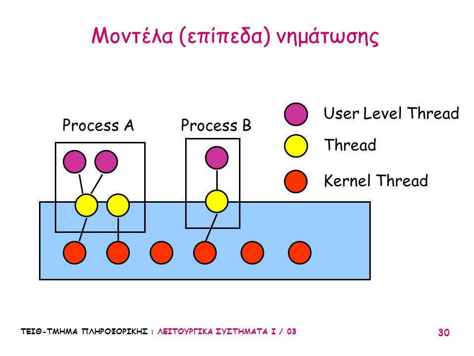 ΤΕΙΘ-ΤΜΗΜΑ ΠΛΗΡΟΦΟΡΙΚΗΣ : ΛΕΙΤΟΥΡΓΙΚΑ ΣΥΣΤΗΜΑΤΑ Ι / 03 30 Μοντέλα (επίπεδα) νημάτωσης User Level Thread Thread Kernel Thread Process A Process B