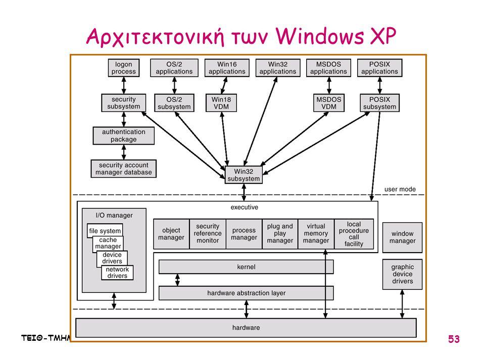 ΤΕΙΘ-ΤΜΗΜΑ ΠΛΗΡΟΦΟΡΙΚΗΣ : ΛΕΙΤΟΥΡΓΙΚΑ ΣΥΣΤΗΜΑΤΑ Ι / 03 53 Αρχιτεκτονική των Windows XP