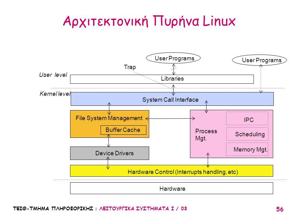 ΤΕΙΘ-ΤΜΗΜΑ ΠΛΗΡΟΦΟΡΙΚΗΣ : ΛΕΙΤΟΥΡΓΙΚΑ ΣΥΣΤΗΜΑΤΑ Ι / 03 56 Αρχιτεκτονική Πυρήνα Linux Hardware Hardware Control (Interrupts handling, etc) File System