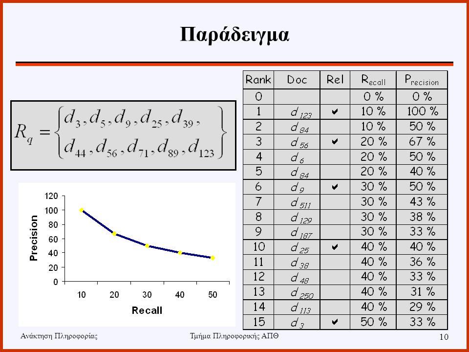 Ανάκτηση ΠληροφορίαςΤμήμα Πληροφορικής ΑΠΘ 10 Παράδειγμα