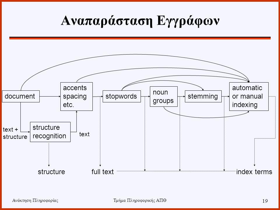 Ανάκτηση ΠληροφορίαςΤμήμα Πληροφορικής ΑΠΘ 19 Αναπαράσταση Εγγράφων document structure recognition accents spacing etc. stopwords noun groups stemming