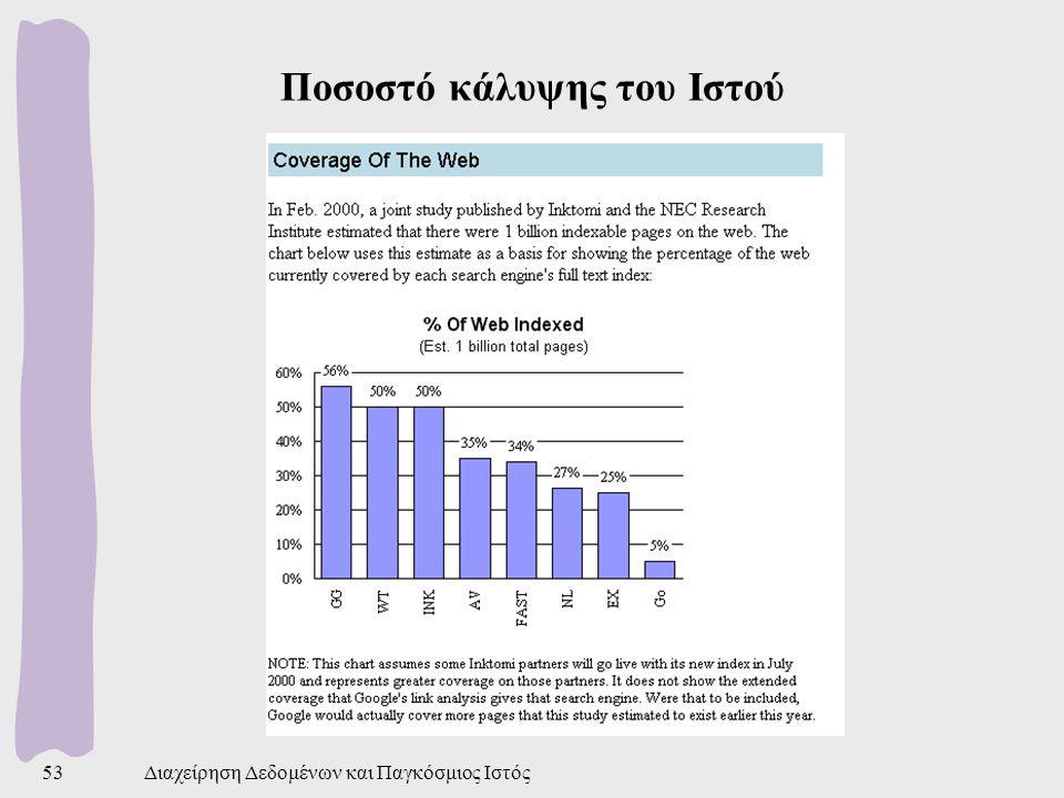 Διαχείρηση Δεδομένων και Παγκόσμιος Ιστός53 Ποσοστό κάλυψης του Ιστού