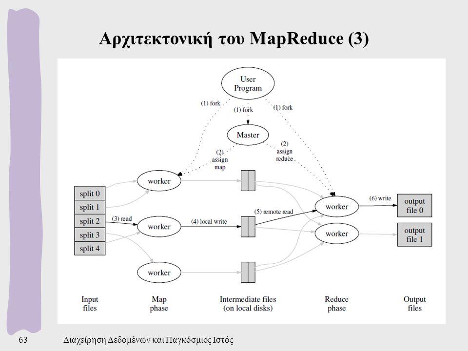 Αρχιτεκτονική του MapReduce (3) Διαχείρηση Δεδομένων και Παγκόσμιος Ιστός63