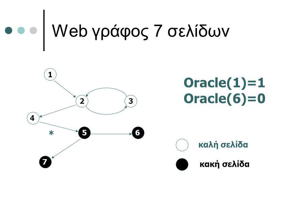 Web γράφος 7 σελίδων 2 5 4 3 7 6 1 * καλή σελίδα κακή σελίδα Oracle(1)=1 Oracle(6)=0