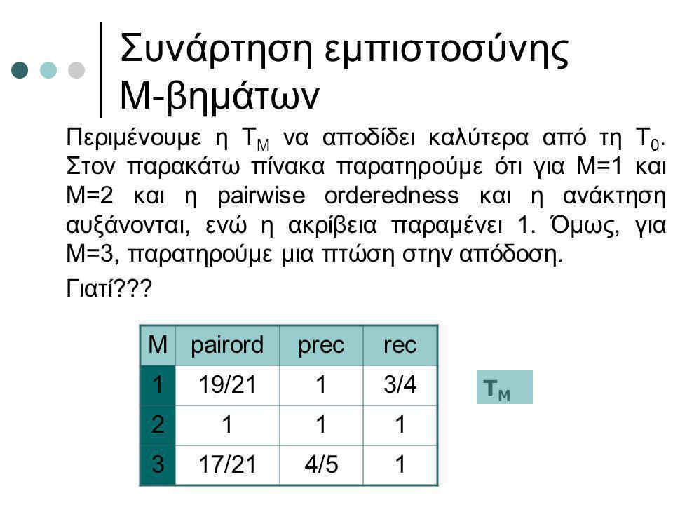 Συνάρτηση εμπιστοσύνης Μ-βημάτων Περιμένουμε η T M να αποδίδει καλύτερα από τη Τ 0. Στον παρακάτω πίνακα παρατηρούμε ότι για Μ=1 και Μ=2 και η pairwis