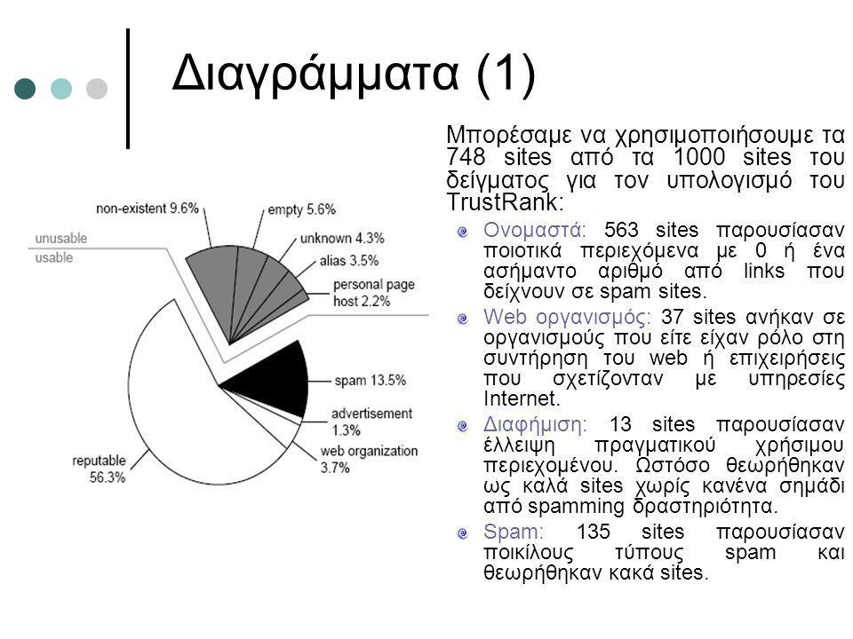 Διαγράμματα (1) Μπορέσαμε να χρησιμοποιήσουμε τα 748 sites από τα 1000 sites του δείγματος για τον υπολογισμό του TrustRank: Ονομαστά: 563 sites παρου