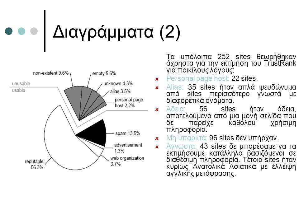 Διαγράμματα (2) Τα υπόλοιπα 252 sites θεωρήθηκαν άχρηστα για την εκτίμηση του TrustRank για ποικίλους λόγους: Personal page host: 22 sites. Alias: 35