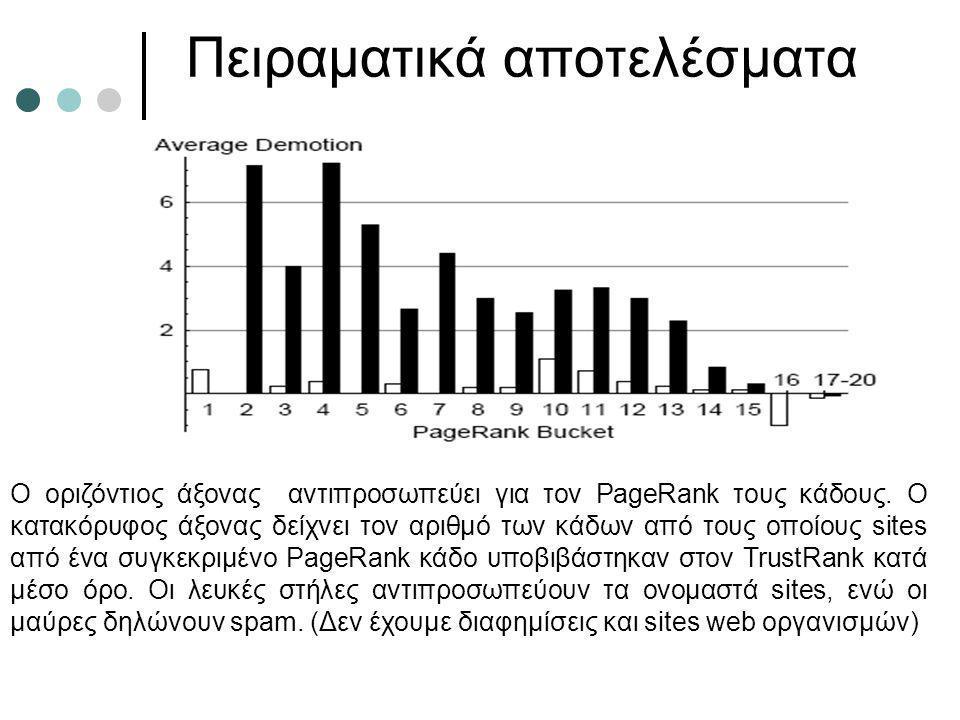 Πειραματικά αποτελέσματα Ο οριζόντιος άξονας αντιπροσωπεύει για τον PageRank τους κάδους. Ο κατακόρυφος άξονας δείχνει τον αριθμό των κάδων από τους ο