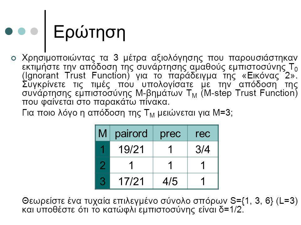 Ερώτηση Χρησιμοποιώντας τα 3 μέτρα αξιολόγησης που παρουσιάστηκαν εκτιμήστε την απόδοση της συνάρτησης αμαθούς εμπιστοσύνης Τ 0 (Ignorant Trust Functi