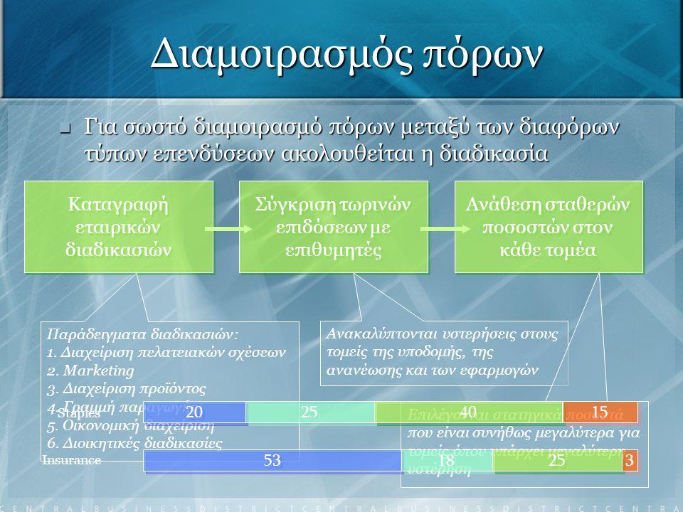 Διαμοιρασμός πόρων Για σωστό διαμοιρασμό πόρων μεταξύ των διαφόρων τύπων επενδύσεων ακολουθείται η διαδικασία Για σωστό διαμοιρασμό πόρων μεταξύ των δ