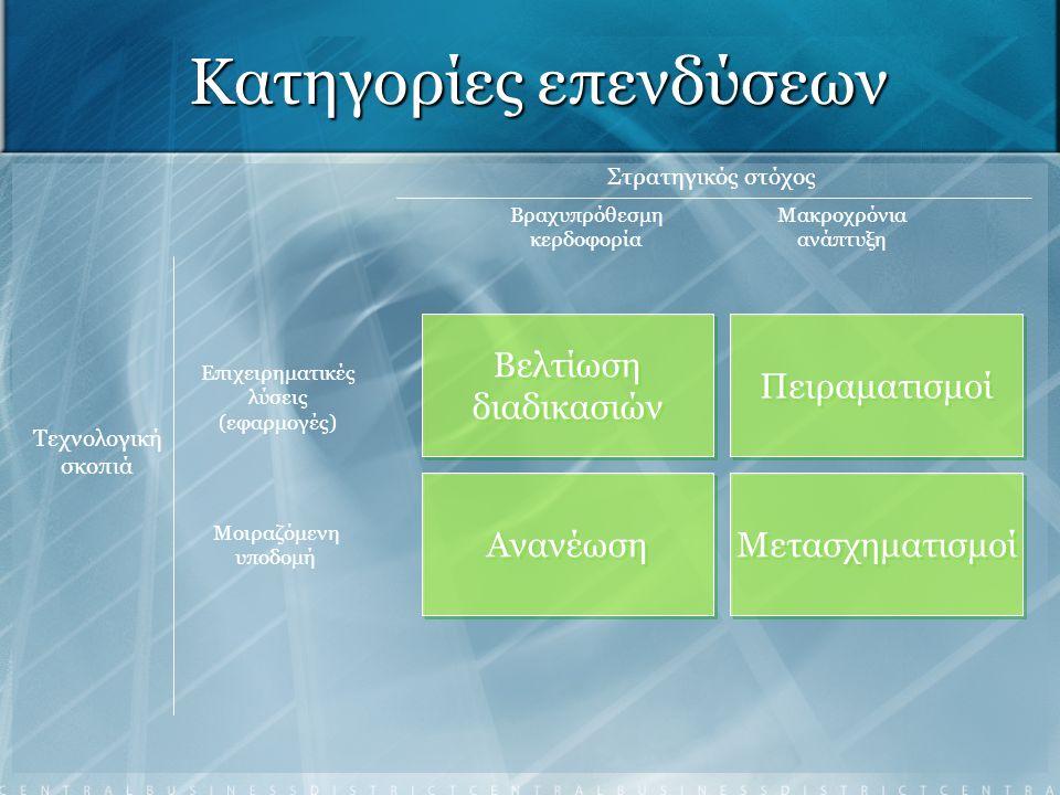 Κατηγορίες επενδύσεων Στρατηγικός στόχος Βραχυπρόθεσμη κερδοφορία Μακροχρόνια ανάπτυξη Τεχνολογική σκοπιά Επιχειρηματικές λύσεις (εφαρμογές) Μοιραζόμε