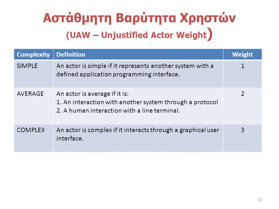 Αστάθμητη Βαρύτητα Χρηστών (UAW – Unjustified Actor Weight ) ComplexityDefinitionWeight SIMPLEAn actor is simple if it represents another system with a defined application programming interface.