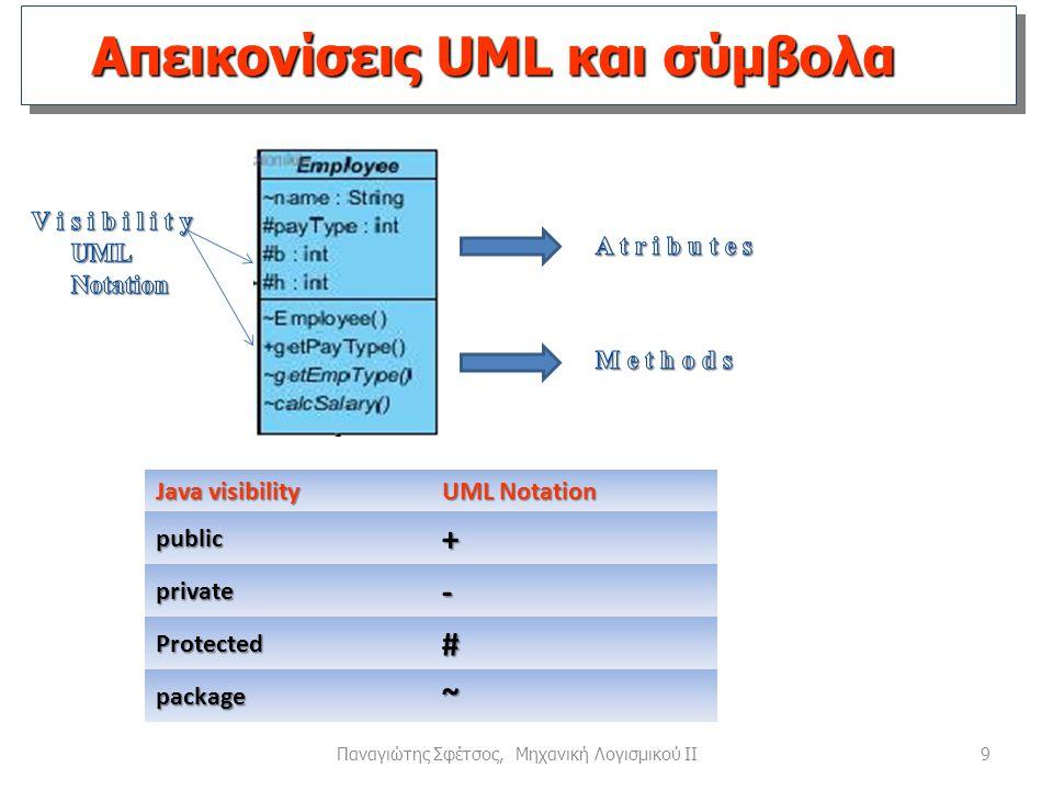 9 Απεικονίσεις UML και σύμβολα Java visibility UML Notation public+ private- Protected# package~