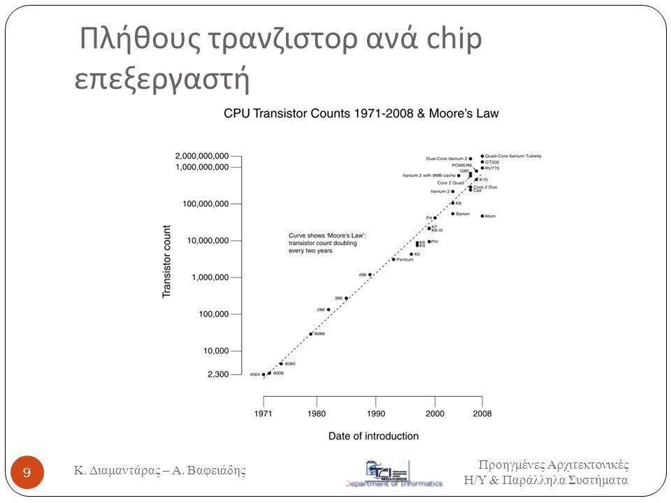 Εξέλιξη ταχύτητας ρολογιού CPU Προηγμένες Αρχιτεκτονικές Η / Υ & Παράλληλα Συστήματα 10 Παράδειγμα: Επεξεργαστές Intel Κ.
