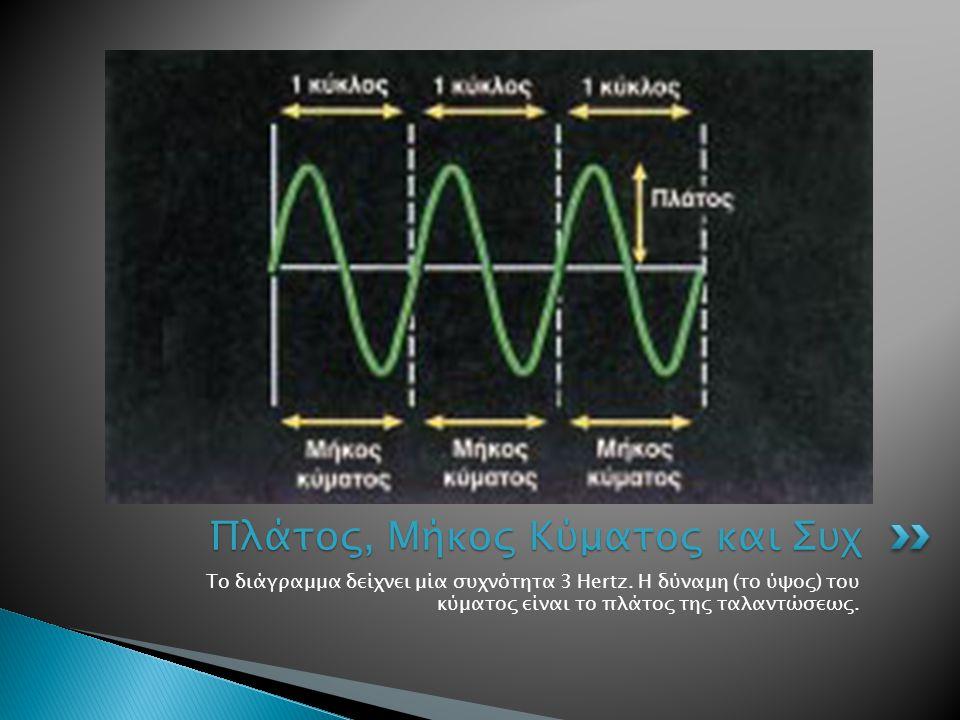 Το διάγραμμα δείχνει μία συχνότητα 3 Hertz. Η δύναμη (το ύψος) του κύματος είναι το πλάτος της ταλαντώσεως. Πλάτος, Μήκος Κύματος και Συχ