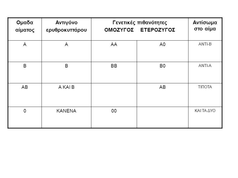 Ομαδα αίματος Αντιγόνο ερυθροκυττάρου Γενετικές πιθανότητες ΟΜΟΖΥΓΟΣ ΕΤΕΡΟΖΥΓΟΣ Αντίσωμα στο αίμα ΑΑΑΑΑ0 ΑΝΤΙ-Β ΒΒΒΒΒ0 ΑΝΤΙ-Α ΑΒΑ ΚΑΙ ΒΑΒ ΤΙΠΟΤΑ 0ΚΑΝΕ