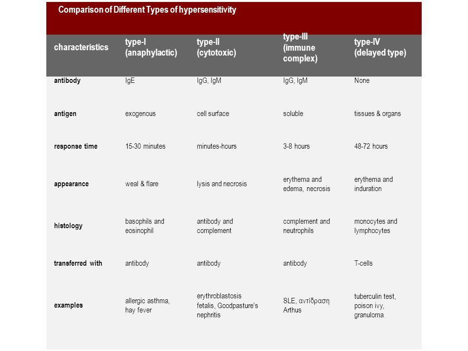 Comparison of Different Types of hypersensitivity characteristics type-I (anaphylactic) type-II (cytotoxic) type-III (immune complex) type-IV (delayed