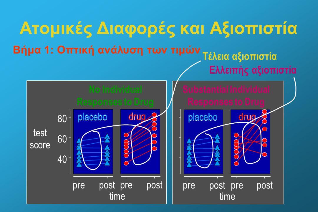 2.Βήμα 2: Τυπικές αποκλίσεις prepost placebo time pre test score 40 60 80 drug Each subject s values prepost test score time 40 60 80 drug placebo Means and standard deviations Μεγάλες στο post Ατομικές Διαφορές και Αξιοπιστία