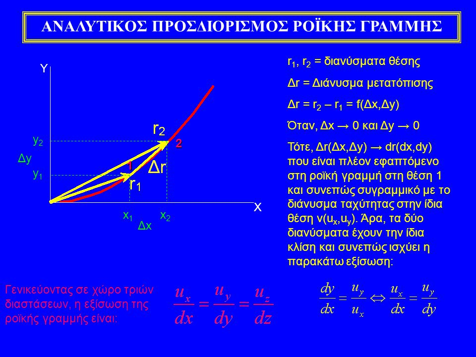 ΑΝΑΛΥΤΙΚΟΣ ΠΡΟΣΔΙΟΡΙΣΜΟΣ ΡΟΪΚΗΣ ΓΡΑΜΜΗΣ Υ r 1, r 2 = διανύσματα θέσης Δr = Διάνυσμα μετατόπισης Δr = r 2 – r 1 = f(Δx,Δy) Όταν, Δx → 0 και Δy → 0 Τότε, Δr(Δx,Δy) → dr(dx,dy) που είναι πλέον εφαπτόμενο στη ροϊκή γραμμή στη θέση 1 και συνεπώς συγραμμικό με το διάνυσμα ταχύτητας στην ίδια θέση v(u x,u y ).