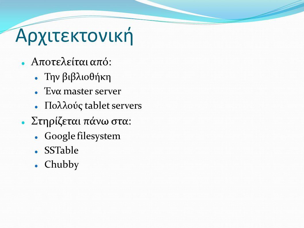 Αρχιτεκτονική Αποτελείται από: Την βιβλιοθήκη Ένα master server Πολλούς tablet servers Στηρίζεται πάνω στα: Google filesystem SSTable Chubby