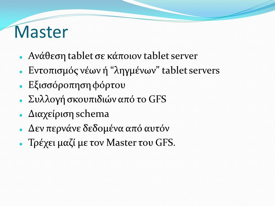 "Master Ανάθεση tablet σε κάποιον tablet server Εντοπισμός νέων ή ""ληγμένων"" tablet servers Εξισσόροπηση φόρτου Συλλογή σκουπιδιών από το GFS Διαχείρισ"