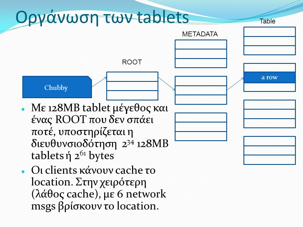 Οργάνωση των tablets Chubby A row ROOT METADATA Table a row Με 128MB tablet μέγεθος και ένας ROOT που δεν σπάει ποτέ, υποστηρίζεται η διευθυνσιοδότηση