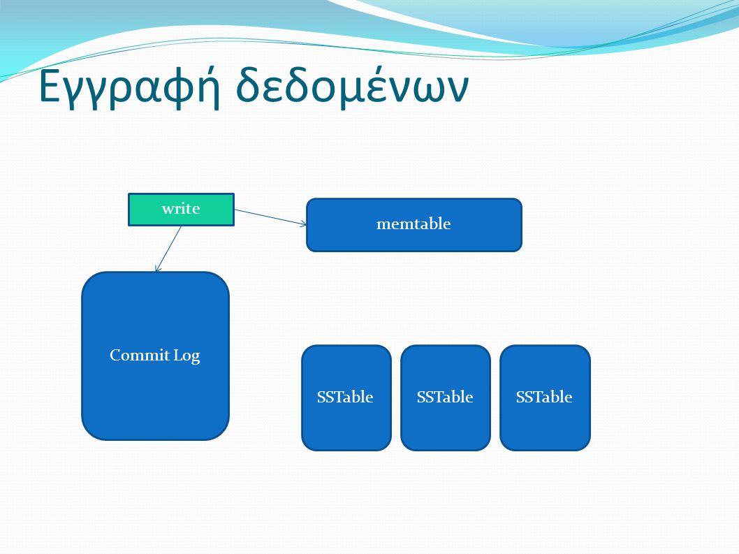 Εγγραφή δεδομένων SSTable Commit Log memtable write