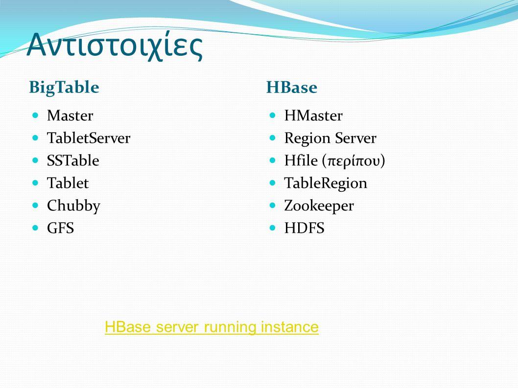 Αντιστοιχίες BigTable HBase Master TabletServer SSTable Tablet Chubby GFS HMaster Region Server Hfile (περίπου) TableRegion Zookeeper HDFS HBase serve