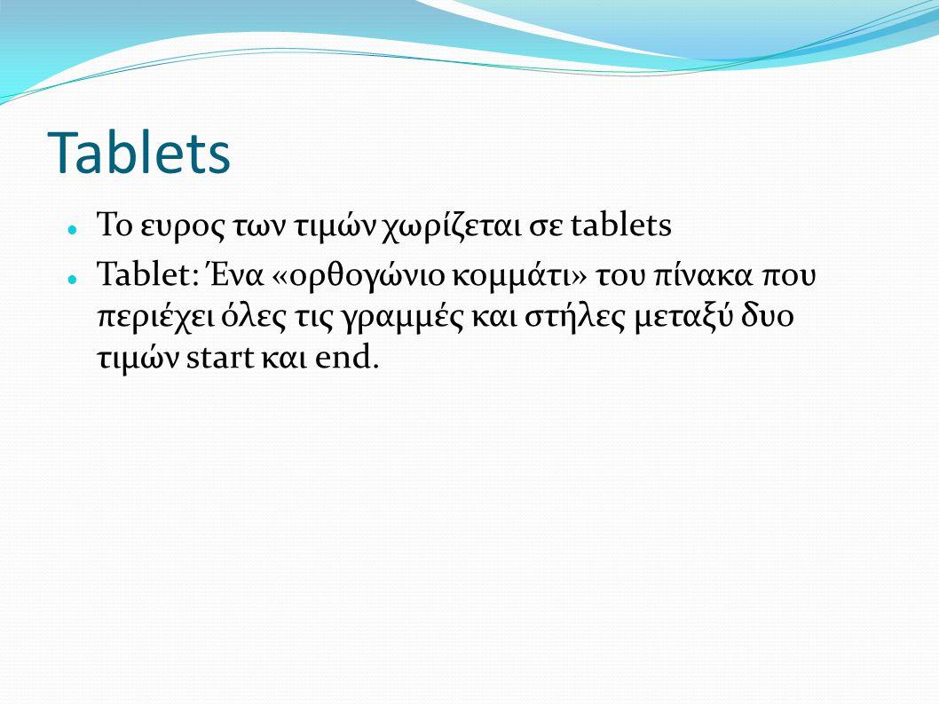 Tablets Το ευρος των τιμών χωρίζεται σε tablets Tablet: Ένα «ορθογώνιο κομμάτι» του πίνακα που περιέχει όλες τις γραμμές και στήλες μεταξύ δυο τιμών s