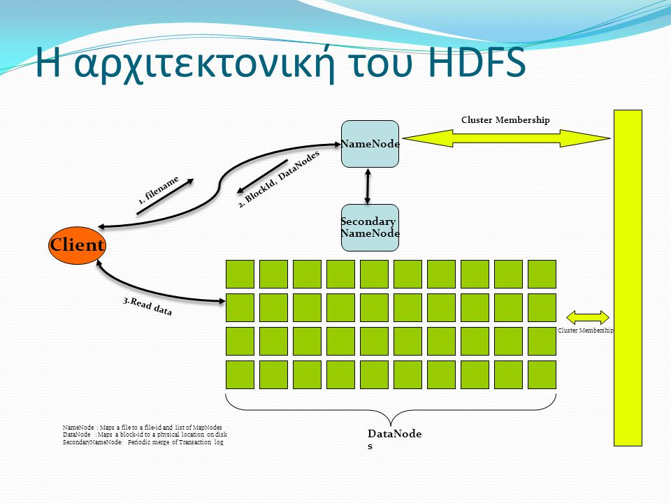 Η αρχιτεκτονική του HDFS Secondary NameNode Client NameNode DataNode s 1. filename 2. BlockId, DataNodes 3.Read data Cluster Membership NameNode : Map
