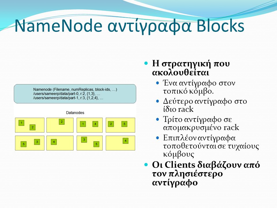 NameΝode αντίγραφα Blocks Η στρατηγική που ακολουθείται Ένα αντίγραφο στον τοπικό κόμβο. Δεύτερο αντίγραφο στο ίδιο rack Τρίτο αντίγραφο σε απομακρυσμ
