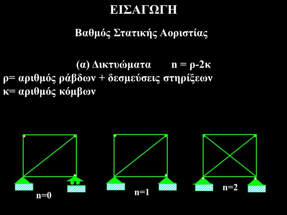 ΕΙΣΑΓΩΓΗ Βαθμός Στατικής Αοριστίας (α) Δικτυώματα n = ρ-2κ ρ= αριθμός ράβδων + δεσμεύσεις στηρίξεων κ= αριθμός κόμβων n=0 n=1 n=2