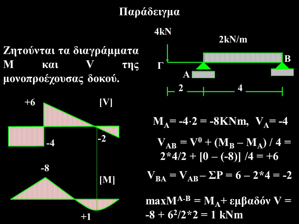 Παράδειγμα +6 -2 -4 [V] -8 +1+1 [M] 4kN 2kN/m 24 Α Γ Β Ζητούνται τα διαγράμματα Μ και V της μονοπροέχουσας δοκού. Μ Α = -4  2 = -8KNm, V Α = -4 V ΑΒ