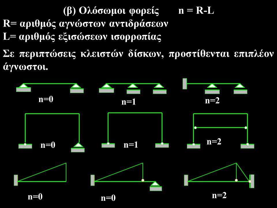 (β) Ολόσωμοι φορείς n = R-L R= αριθμός αγνώστων αντιδράσεων L= αριθμός εξισώσεων ισορροπίας Σε περιπτώσεις κλειστών δίσκων, προστίθενται επιπλέον άγνω