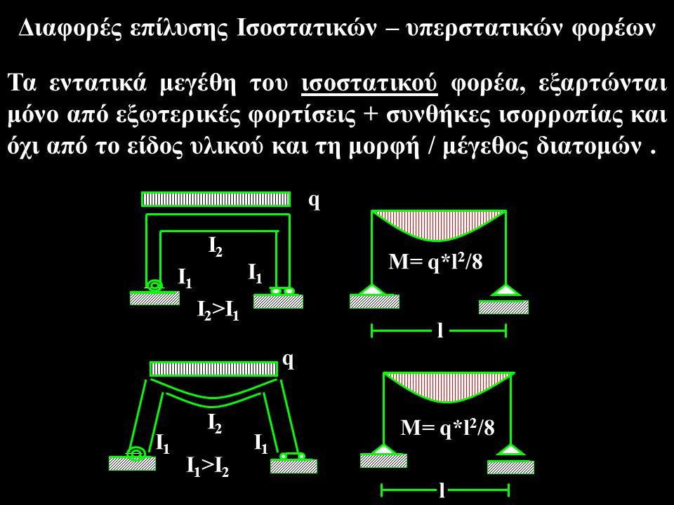 Διαφορές επίλυσης Ισοστατικών – υπερστατικών φορέων Τα εντατικά μεγέθη του ισοστατικού φορέα, εξαρτώνται μόνο από εξωτερικές φορτίσεις + συνθήκες ισορ