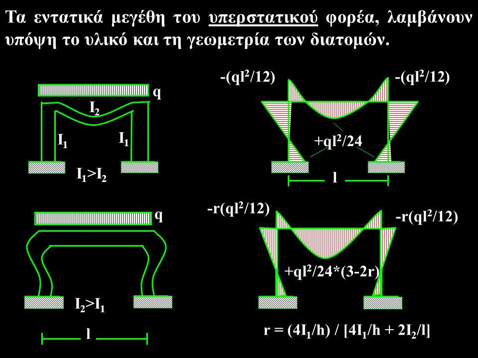 Τα εντατικά μεγέθη του υπερστατικού φορέα, λαμβάνουν υπόψη το υλικό και τη γεωμετρία των διατομών. l q I 1 >I 2 I1I1 I2I2 I1I1 -(ql 2 /12) +ql 2 /24 q