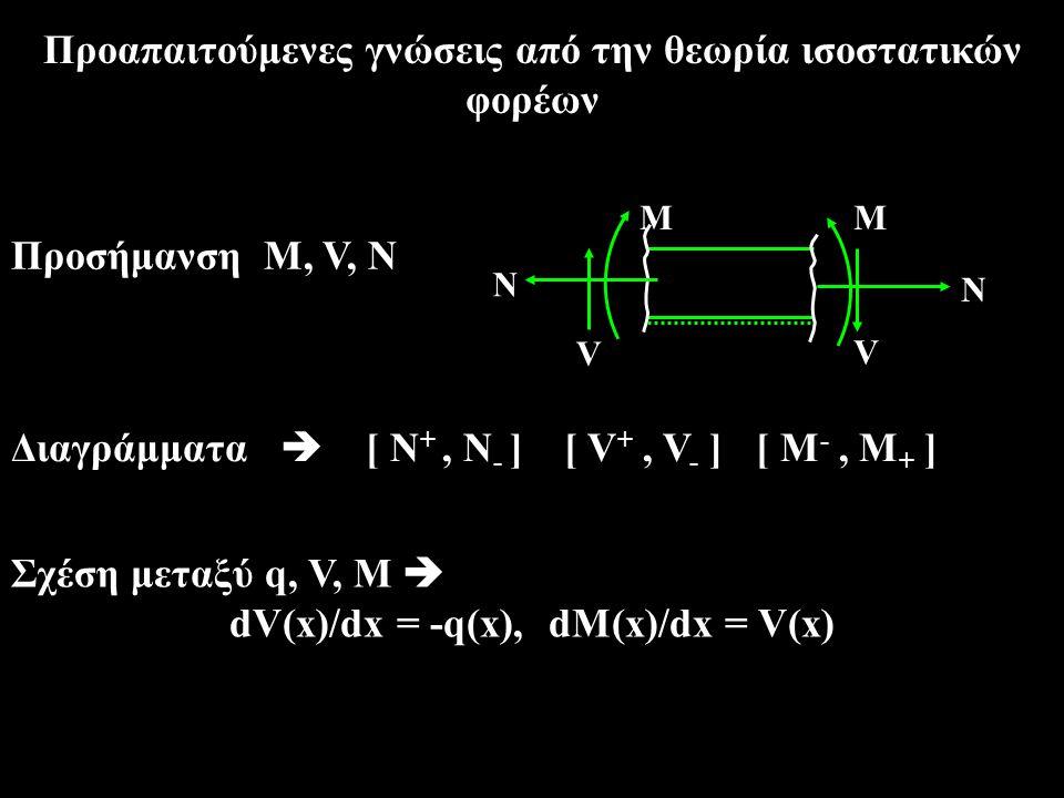 Εύρεση μέγιστου Μ Χο Αν x 0 = σημείο μηδενισμού του V (x) (  V=0) τότε M = maxM (x) = M (αρχής) +  εμβαδόν V (x)  αρχή-x0 Αν V(x) = τριγωνικό  εμβαδόν = V(αρχής) 2 / 2q V αρχ x0x0 εμβαδόν = ½ * V(αρχής) * x o = ½ * V(αρχής) * [V(αρχής) /q] = V(αρχής) 2 / 2q Άρα, M(x) = M(αρχής) + V(αρχής) 2 / 2q