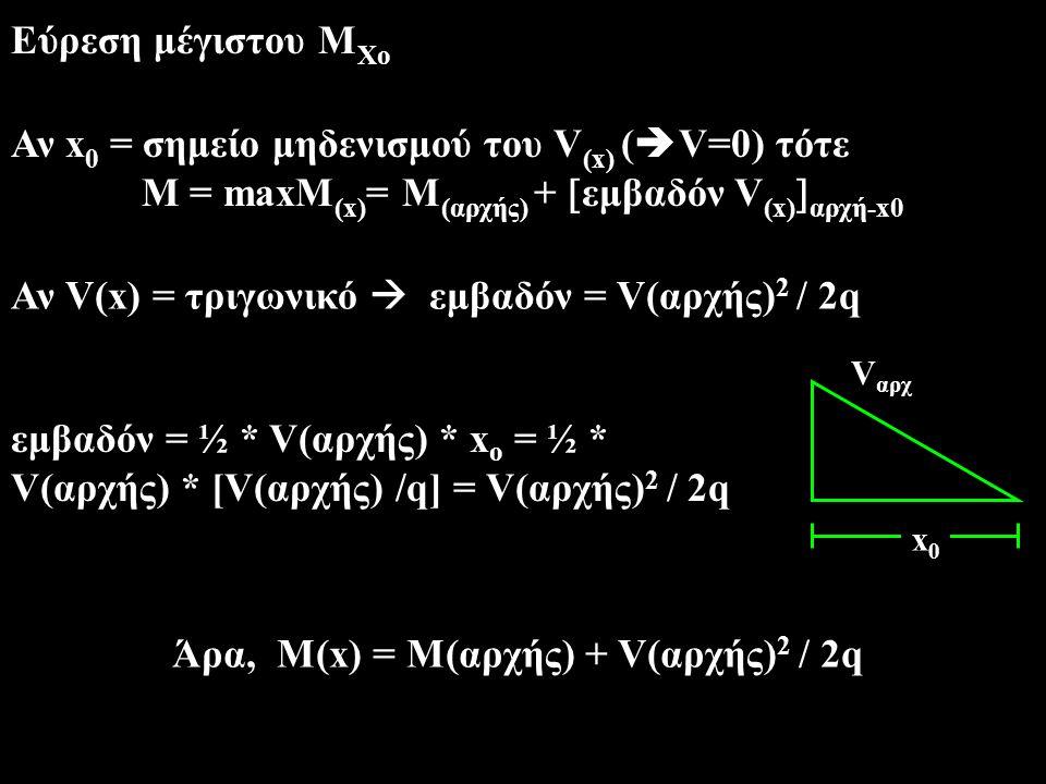 Παραδείγματα maxM = M A + V A 2 / 2q = 0 + (ql/2) 2 /2q = ql 2 /8 l ql/2 q A B α β Pβ/l Pα/l M = M A + (Pβ/l)*α = Pαβ/l α+β=l V A =P β /l Ρ A B