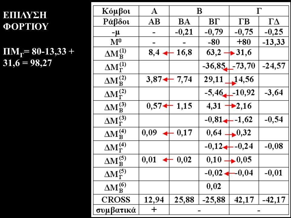 ΕΠΙΛΥΣΗ ΦΟΡΤΙΟΥ ΠΜ Γ = 80-13,33 + 31,6 = 98,27