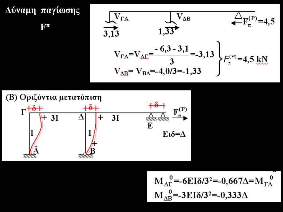 Δύναμη παγίωσης F π