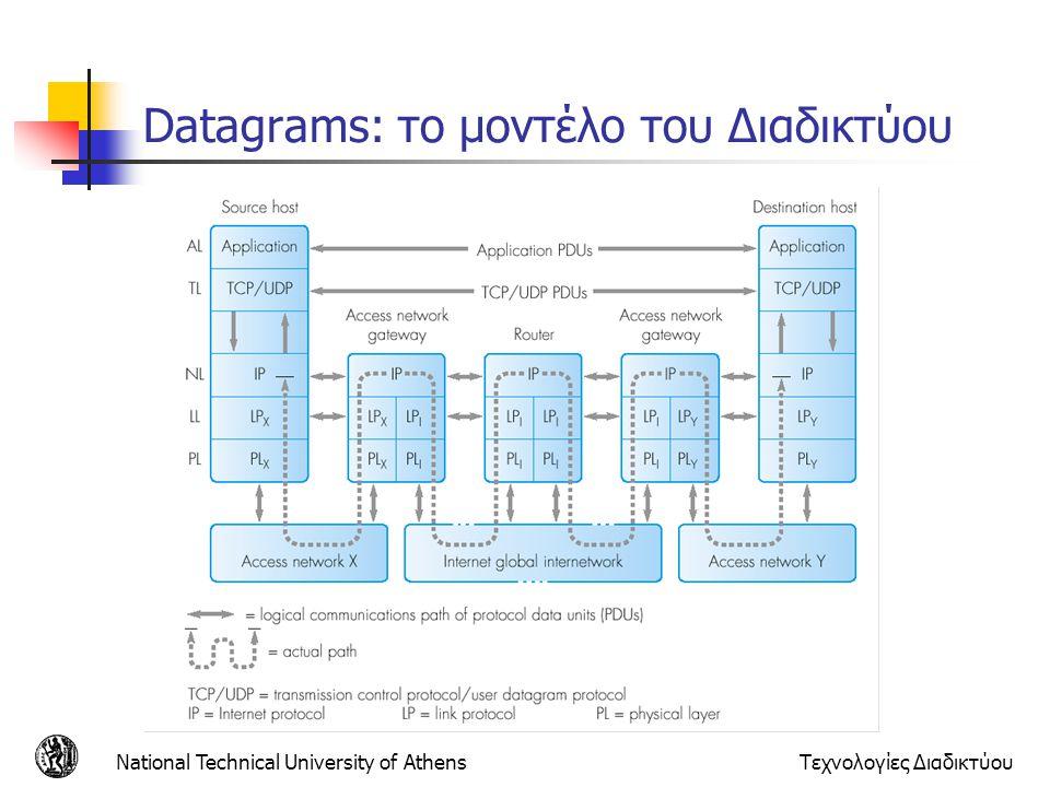 National Technical University of AthensΤεχνολογίες Διαδικτύου Datagrams: το μοντέλο του Διαδικτύου