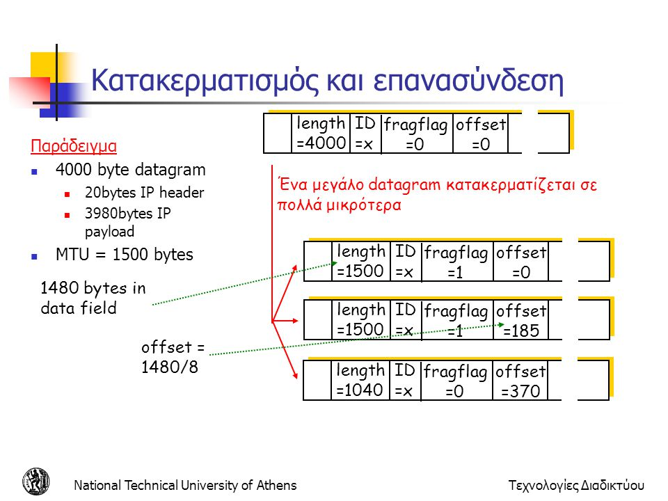 National Technical University of AthensΤεχνολογίες Διαδικτύου ID =x offset =0 fragflag =0 length =4000 ID =x offset =0 fragflag =1 length =1500 ID =x offset =185 fragflag =1 length =1500 ID =x offset =370 fragflag =0 length =1040 Ένα μεγάλο datagram κατακερματίζεται σε πολλά μικρότερα Παράδειγμα 4000 byte datagram 20bytes IP header 3980bytes IP payload MTU = 1500 bytes 1480 bytes in data field offset = 1480/8 Κατακερματισμός και επανασύνδεση