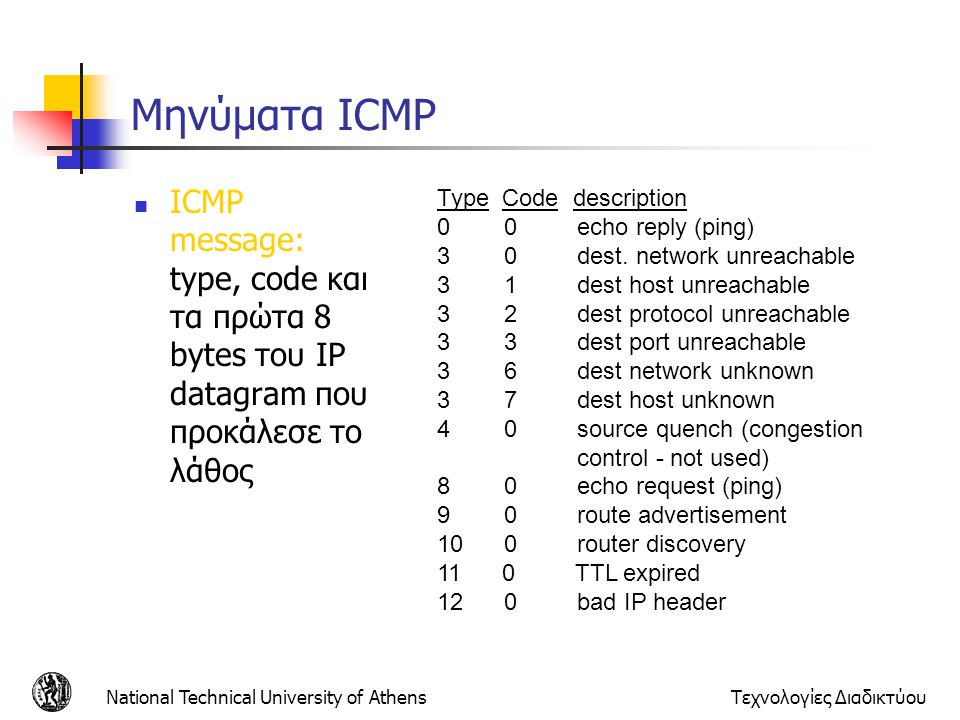 National Technical University of AthensΤεχνολογίες Διαδικτύου Μηνύματα ICMP ICMP message: type, code και τα πρώτα 8 bytes του IP datagram που προκάλεσ