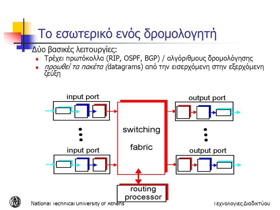 National Technical University of AthensΤεχνολογίες Διαδικτύου Πόρτα εισόδου δρομολογητή Ξέροντας τον προορισμό του datagram, ψάχνει την πόρτα εξόδου χρησιμοποιώντας τον πίνακα προώθησης Ουρά: εάν τα datagrams φτάνουν πιο γρήγορα από το ρυθμό προώθησης του switch Φυσικό στρώμα Λήψη σε επίπεδο bit Στρώμα ζεύξης δεδομένων: π.χ., Ethernet