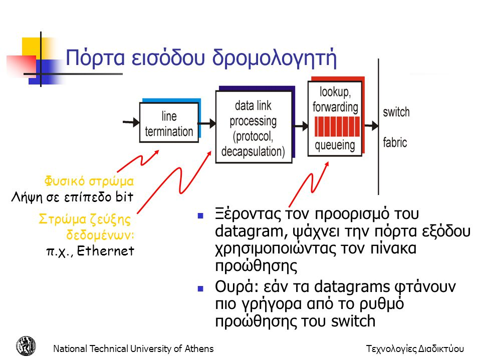 National Technical University of AthensΤεχνολογίες Διαδικτύου Πόρτες εξόδου Ενταμίευση χρειάζεται όταν τα datagrams φτάνουν από το switch fabric πιο γρήγορα από ρυθμό μετάδοσης Αλγόριθμος Προγραμματισμού Εκπομπής πακέτων διαλέγει πιο από τα πακέτα που περιμένουν στην ουρά πρέπει να μεταδοθεί