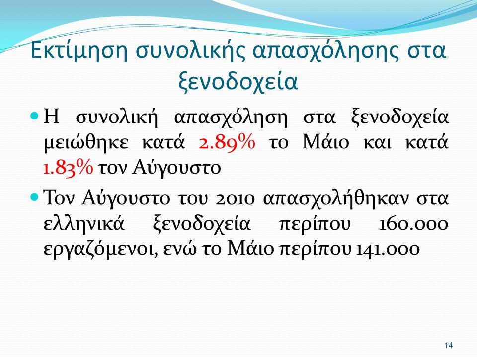 Εκτίμηση συνολικής απασχόλησης στα ξενοδοχεία Η συνολική απασχόληση στα ξενοδοχεία μειώθηκε κατά 2.89% το Μάιο και κατά 1.83% τον Αύγουστο Τον Αύγουστο του 2010 απασχολήθηκαν στα ελληνικά ξενοδοχεία περίπου 160.000 εργαζόμενοι, ενώ το Μάιο περίπου 141.000 14