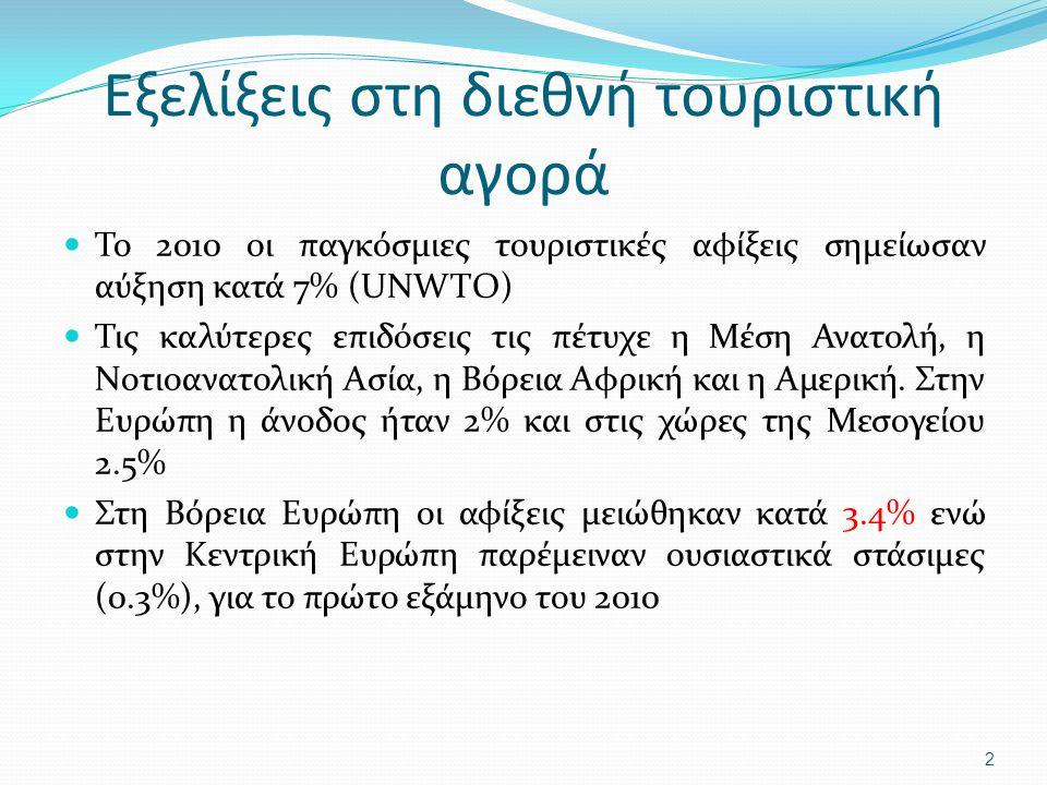 Τουριστικές αφίξεις στις ανταγωνίστριες χώρες Τουρκία 5.1% Ιταλία3.3% Ισπανία0.3% 3