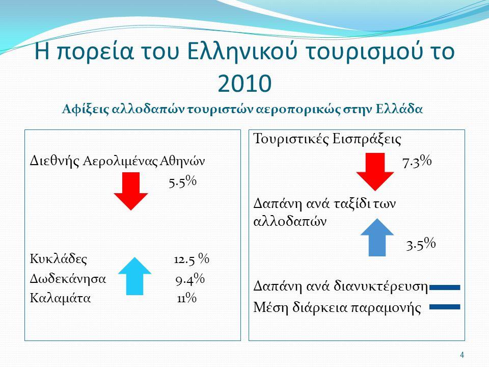 Η πορεία του Ελληνικού τουρισμού το 2010 Αφίξεις αλλοδαπών τουριστών αεροπορικώς στην Ελλάδα Διεθνής Αερολιμένας Αθηνών 5.5% Κυκλάδες 12.5 % Δωδεκάνησα 9.4% Καλαμάτα 11% Τουριστικές Εισπράξεις 7.3% Δαπάνη ανά ταξίδι των αλλοδαπών 3.5% Δαπάνη ανά διανυκτέρευση Μέση διάρκεια παραμονής 4